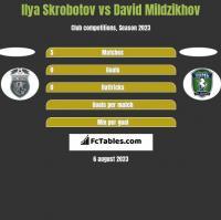 Ilya Skrobotov vs David Mildzikhov h2h player stats