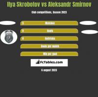 Ilya Skrobotov vs Aleksandr Smirnov h2h player stats