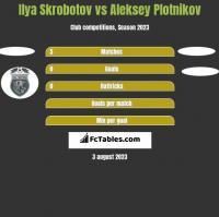 Ilya Skrobotov vs Aleksey Plotnikov h2h player stats