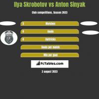 Ilya Skrobotov vs Anton Sinyak h2h player stats