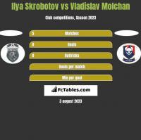 Ilya Skrobotov vs Vladislav Molchan h2h player stats
