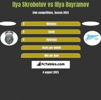 Ilya Skrobotov vs Iliya Bayramov h2h player stats
