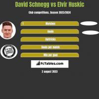 David Schnegg vs Elvir Huskic h2h player stats