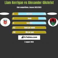 Liam Kerrigan vs Alexander Gilchrist h2h player stats