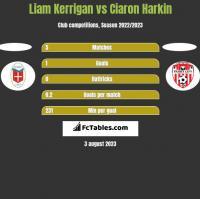 Liam Kerrigan vs Ciaron Harkin h2h player stats