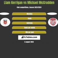 Liam Kerrigan vs Michael McCrudden h2h player stats