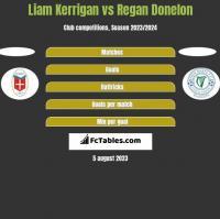 Liam Kerrigan vs Regan Donelon h2h player stats