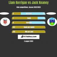 Liam Kerrigan vs Jack Keaney h2h player stats
