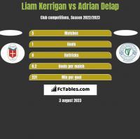 Liam Kerrigan vs Adrian Delap h2h player stats