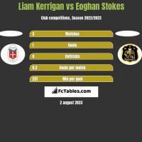 Liam Kerrigan vs Eoghan Stokes h2h player stats