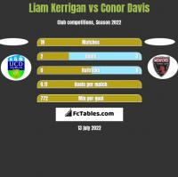 Liam Kerrigan vs Conor Davis h2h player stats