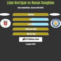 Liam Kerrigan vs Ronan Coughlan h2h player stats