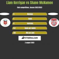 Liam Kerrigan vs Shane McNamee h2h player stats