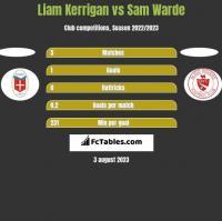Liam Kerrigan vs Sam Warde h2h player stats