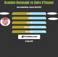 Brandon Kavanagh vs Daire O'Connor h2h player stats