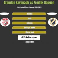 Brandon Kavanagh vs Fredrik Haugen h2h player stats