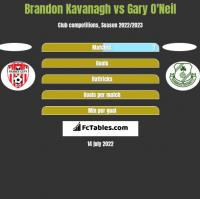 Brandon Kavanagh vs Gary O'Neil h2h player stats