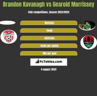 Brandon Kavanagh vs Gearoid Morrissey h2h player stats