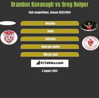 Brandon Kavanagh vs Greg Bolger h2h player stats