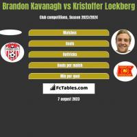Brandon Kavanagh vs Kristoffer Loekberg h2h player stats