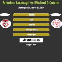 Brandon Kavanagh vs Michael O'Connor h2h player stats