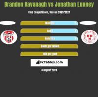 Brandon Kavanagh vs Jonathan Lunney h2h player stats