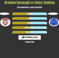 Brandon Kavanagh vs Henry Ochieng h2h player stats