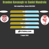 Brandon Kavanagh vs Daniel Mandroiu h2h player stats