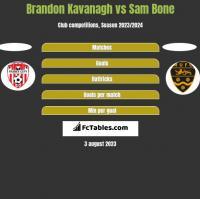 Brandon Kavanagh vs Sam Bone h2h player stats