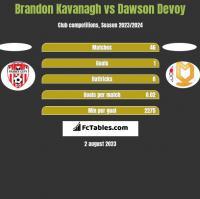 Brandon Kavanagh vs Dawson Devoy h2h player stats