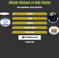 Alistair McCann vs Blair Alston h2h player stats