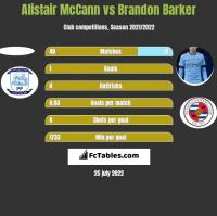 Alistair McCann vs Brandon Barker h2h player stats