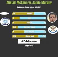 Alistair McCann vs Jamie Murphy h2h player stats