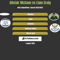 Alistair McCann vs Liam Craig h2h player stats