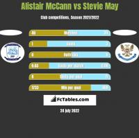 Alistair McCann vs Stevie May h2h player stats