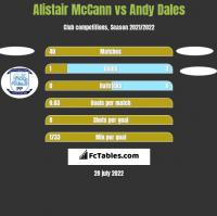Alistair McCann vs Andy Dales h2h player stats