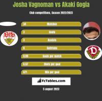 Josha Vagnoman vs Akaki Gogia h2h player stats