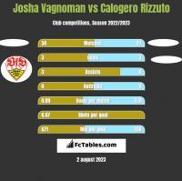Josha Vagnoman vs Calogero Rizzuto h2h player stats