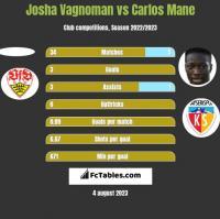Josha Vagnoman vs Carlos Mane h2h player stats