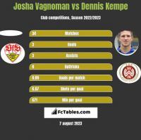 Josha Vagnoman vs Dennis Kempe h2h player stats