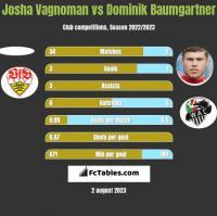 Josha Vagnoman vs Dominik Baumgartner h2h player stats