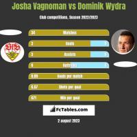 Josha Vagnoman vs Dominik Wydra h2h player stats