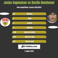 Josha Vagnoman vs Dustin Bomheuer h2h player stats