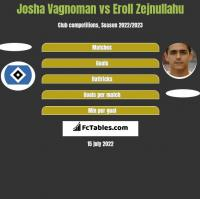 Josha Vagnoman vs Eroll Zejnullahu h2h player stats