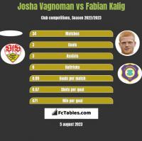 Josha Vagnoman vs Fabian Kalig h2h player stats