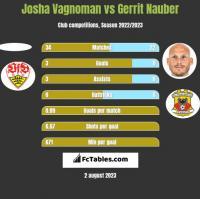 Josha Vagnoman vs Gerrit Nauber h2h player stats