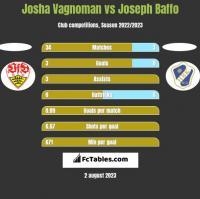 Josha Vagnoman vs Joseph Baffo h2h player stats