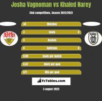 Josha Vagnoman vs Khaled Narey h2h player stats