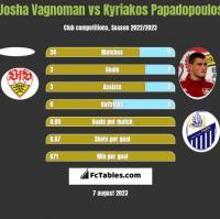 Josha Vagnoman vs Kyriakos Papadopoulos h2h player stats