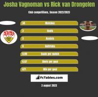 Josha Vagnoman vs Rick van Drongelen h2h player stats